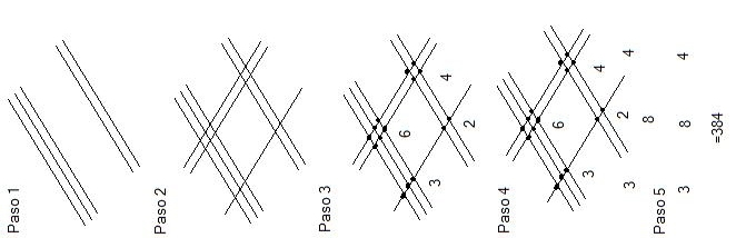 metodo chino de multiplicar 1